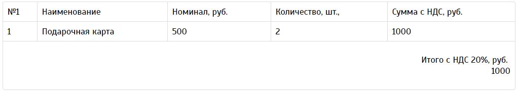 таблица с количеством подарочных карт Окей